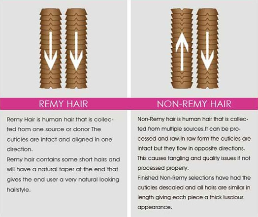 the difference between remy hair and non-remy hair
