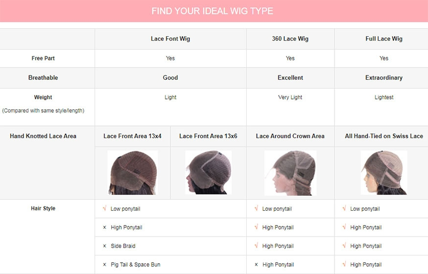 The Difference Between Lace Front Wigs Vs 360 Lace Wigs Vs Full Lace Wigs