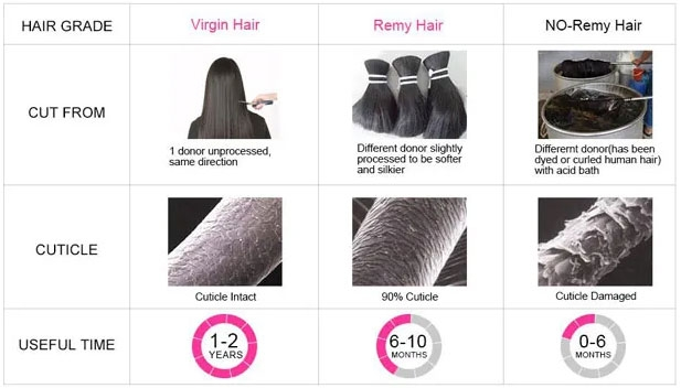 the difference between remy hair and virgin hair